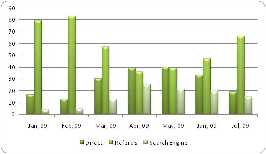 Website traffic sources