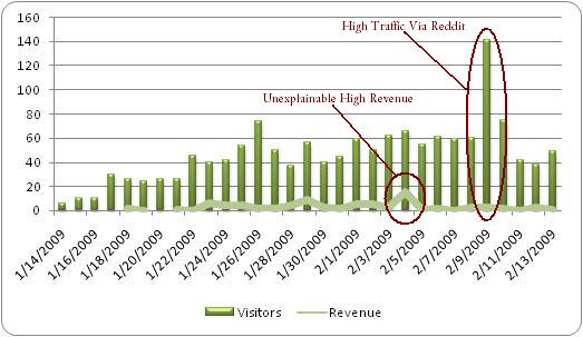 Internet Traffic and Revenue