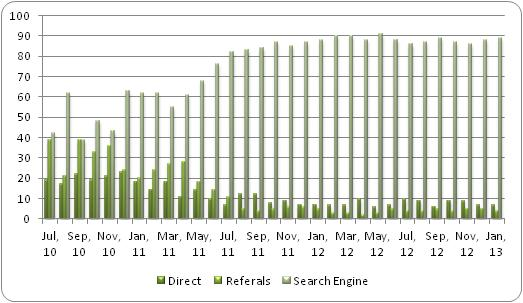 Organic Search Traffic Chart