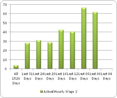 Hourly Wage Graph